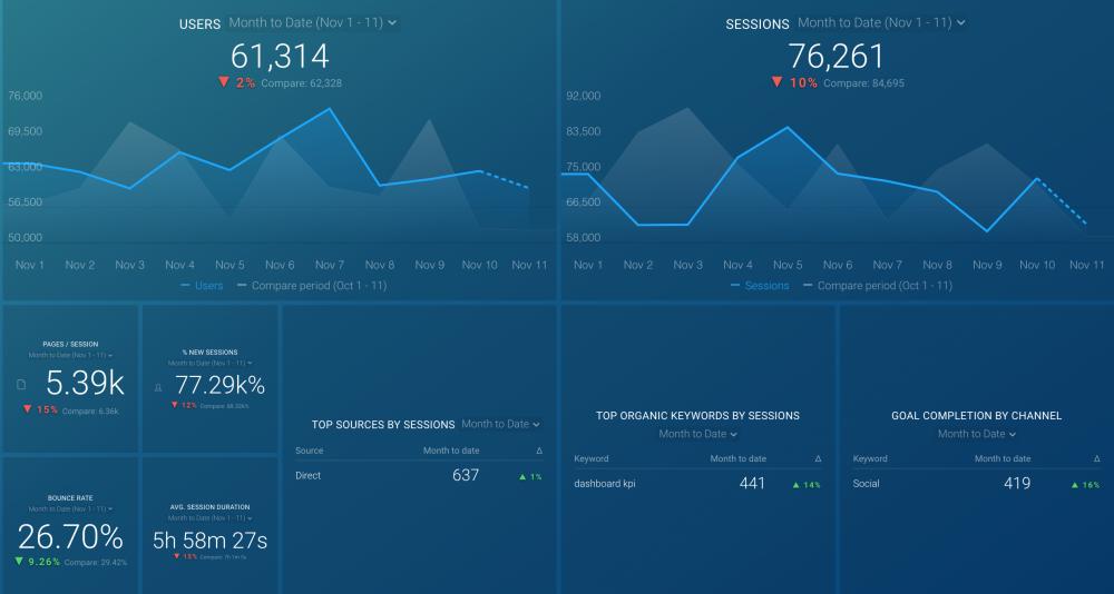Google Analytics Website Engagement Dashboard Template