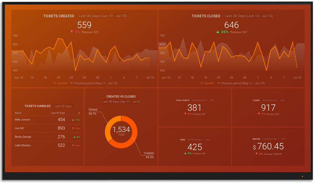 HubspotServices metrics and KPI visualization on Databox big screen dashboard