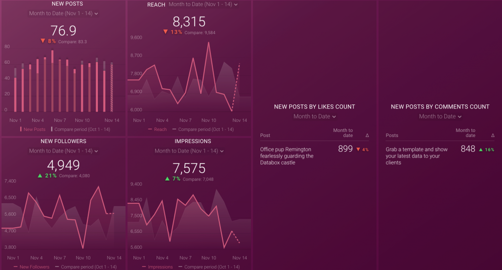 Instagram Performance Dashboard