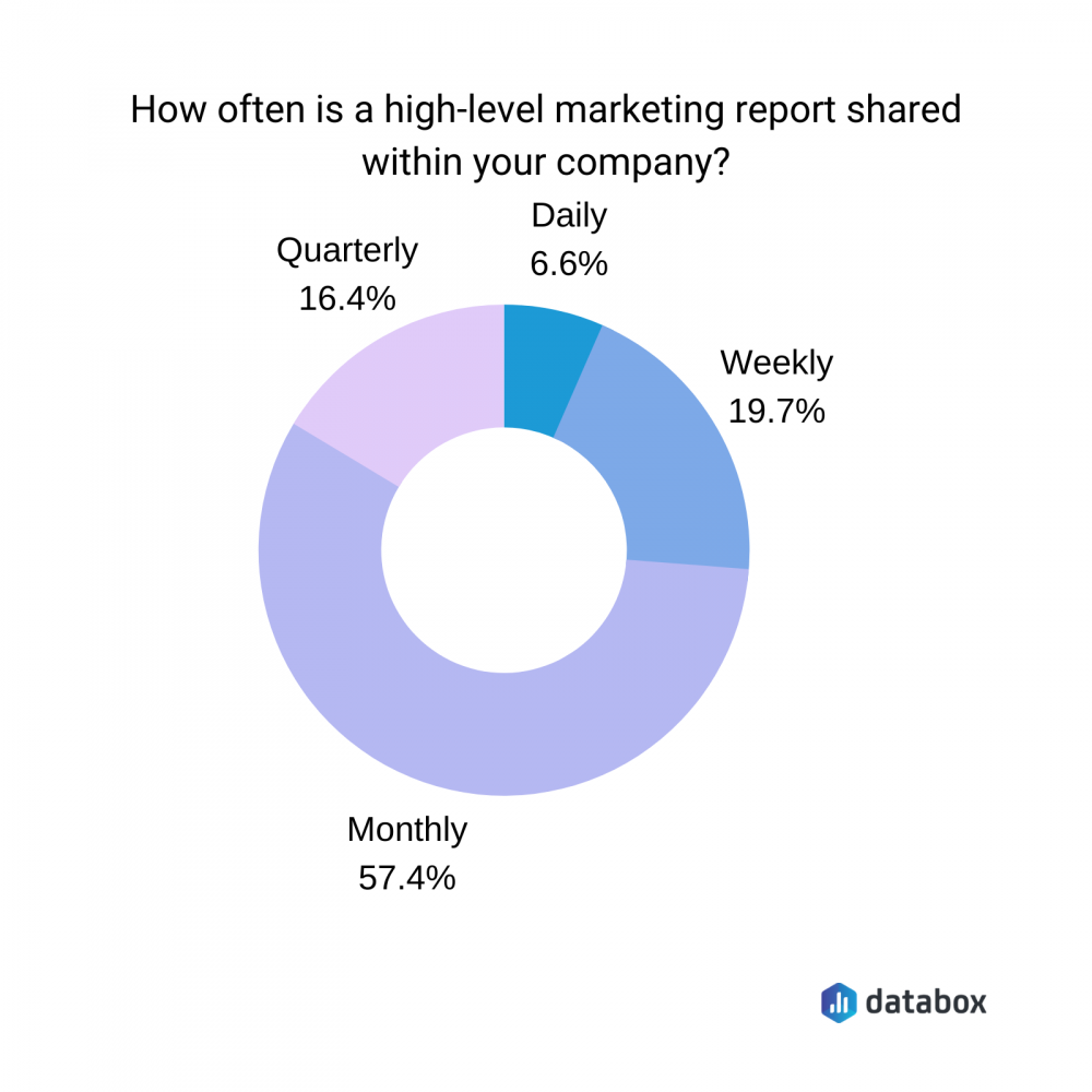 how often is a high level marketing report share within your company?