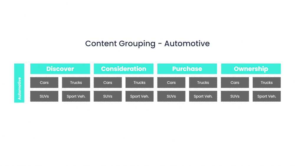 Segment content into buckets based on buyer's journey