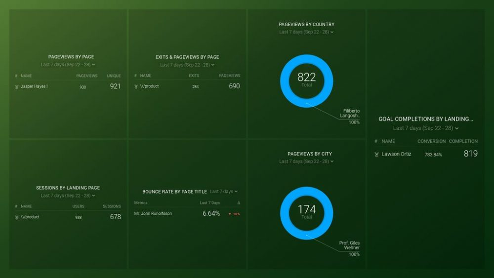 google-analytics-content-analysis-dashboard