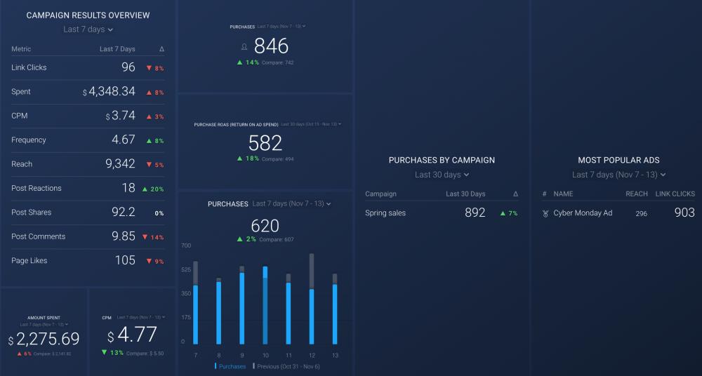 Website Conversions dashboard
