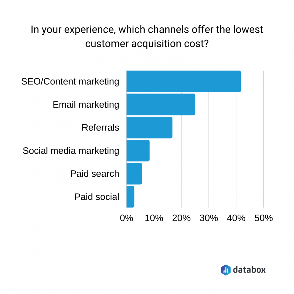 which channels offer the lowest customer acquisition cost?