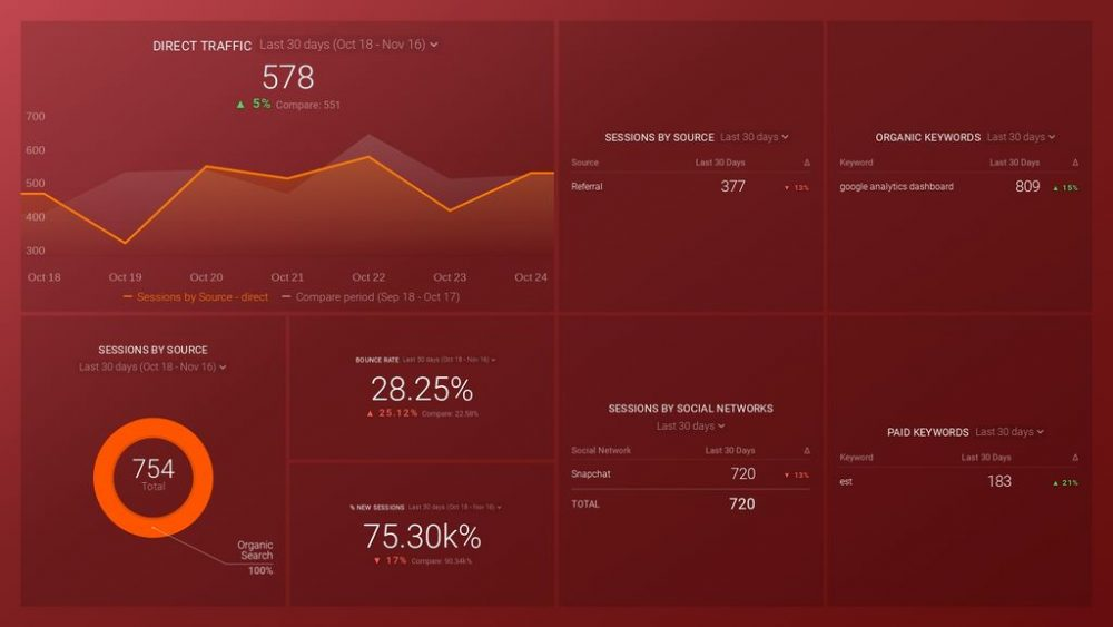 Google Analytics Acquisition dashboard template