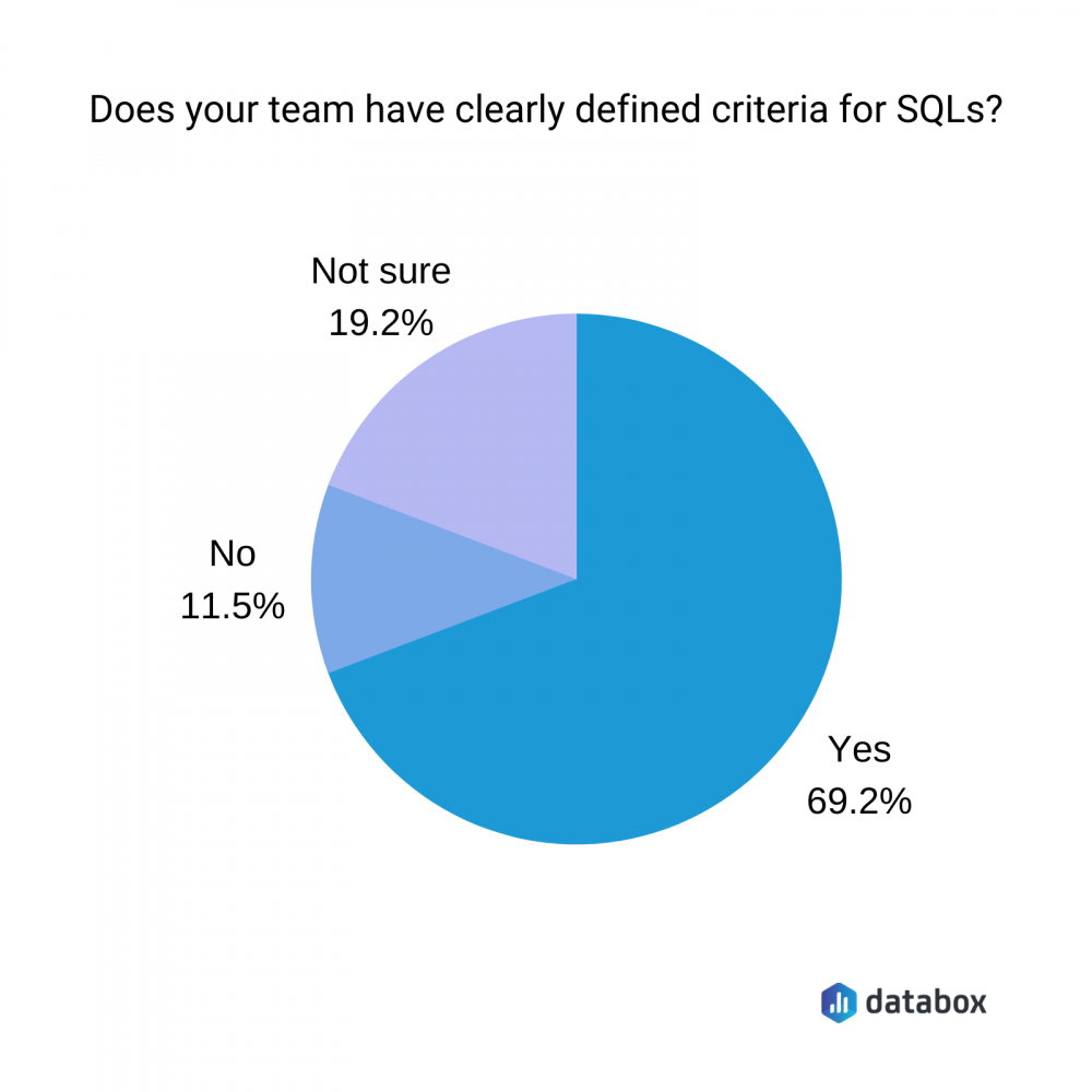 does you team have clearly defined criteria for SQLs?