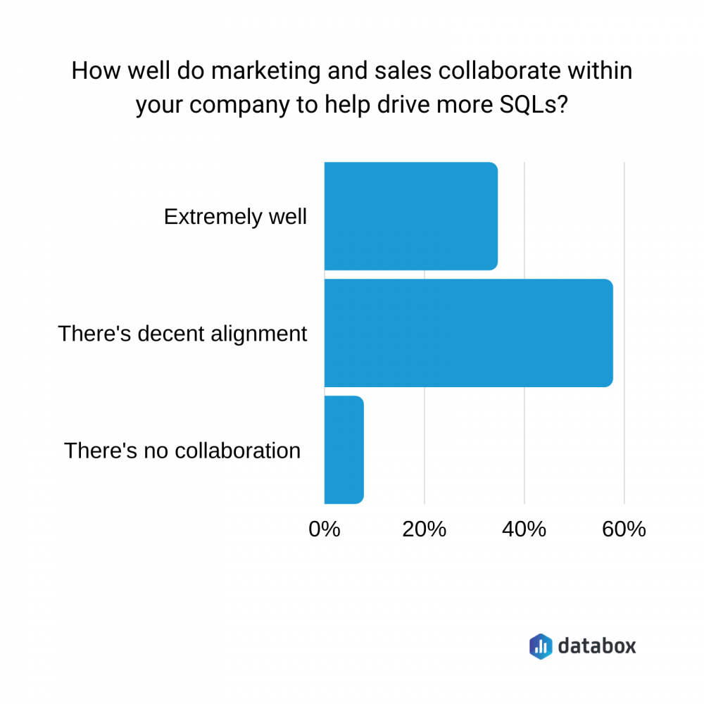 How well do marketing and sales collaborate within your company to help drive more SQLs?