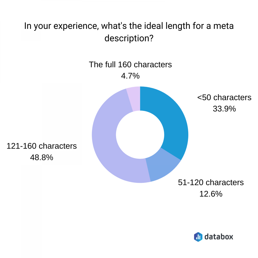 what's the ideal length for a meta description?