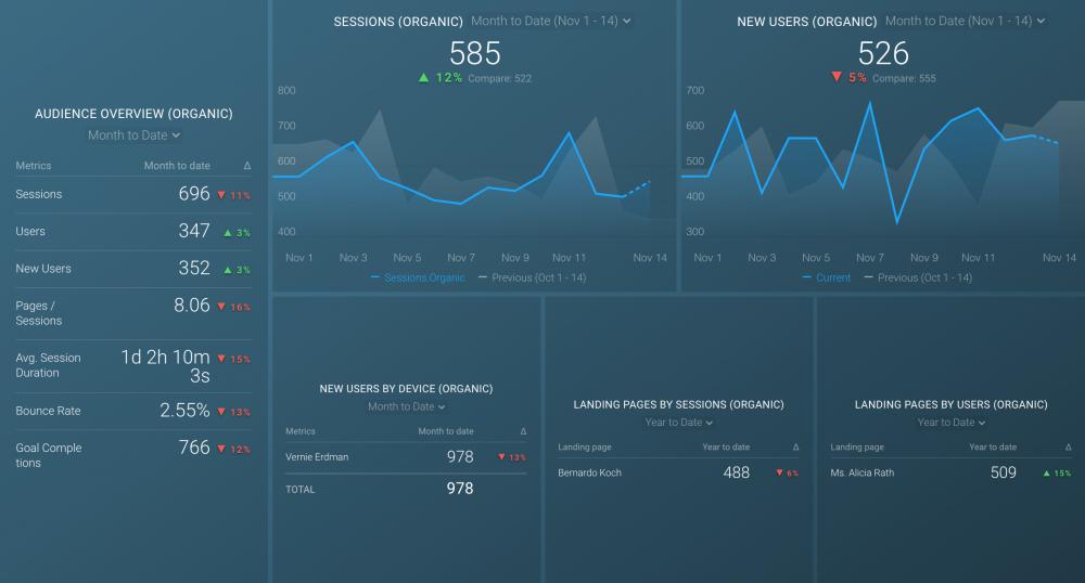 Google Analytics Organic Traffic Dashboard Template