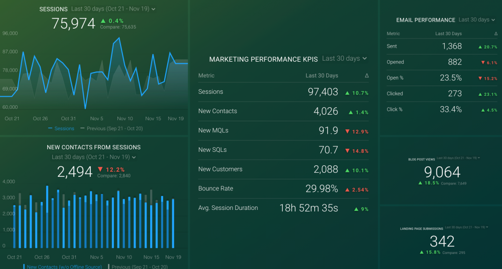 Marketing Overview Dashboard