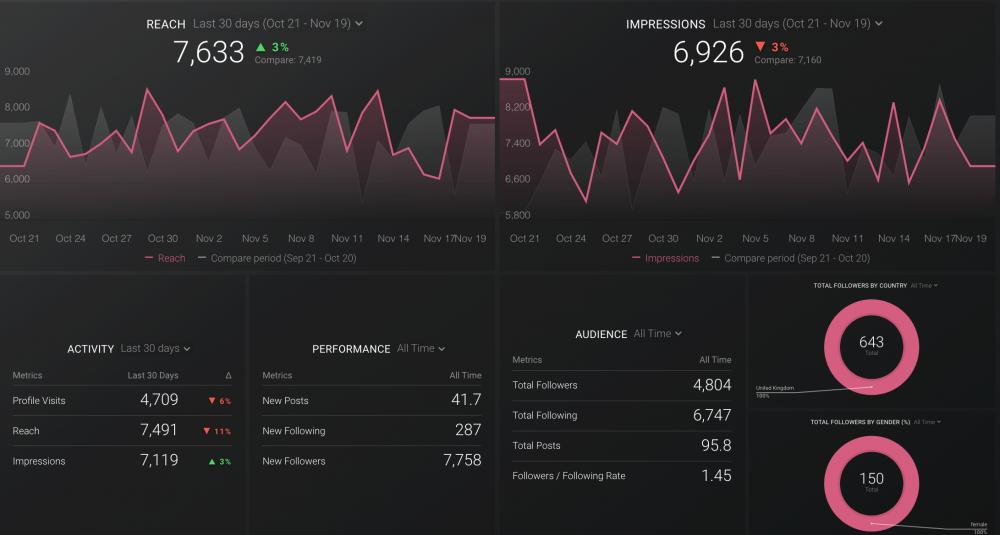 Instagram Business Overview Dashboard