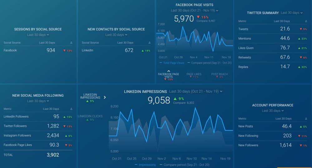Inbound Social Media Performance Dashboard