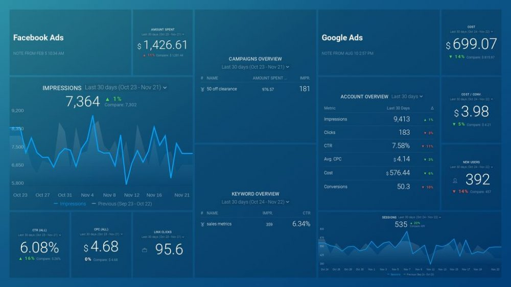 Facebook Ads & Google Ads Paid Marketing Overview Dashboard Template