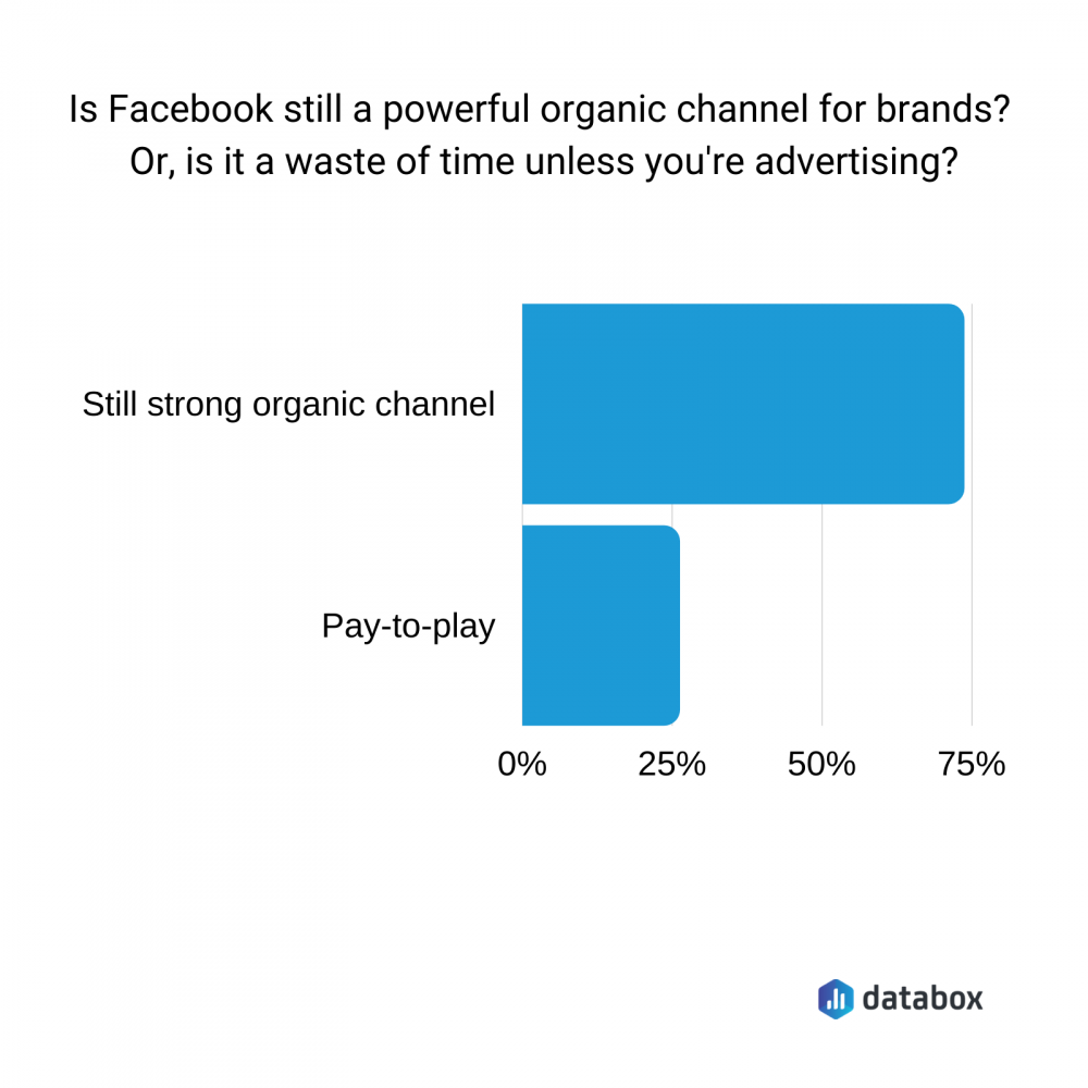 is Facebook still a powerful organic channel for brands?