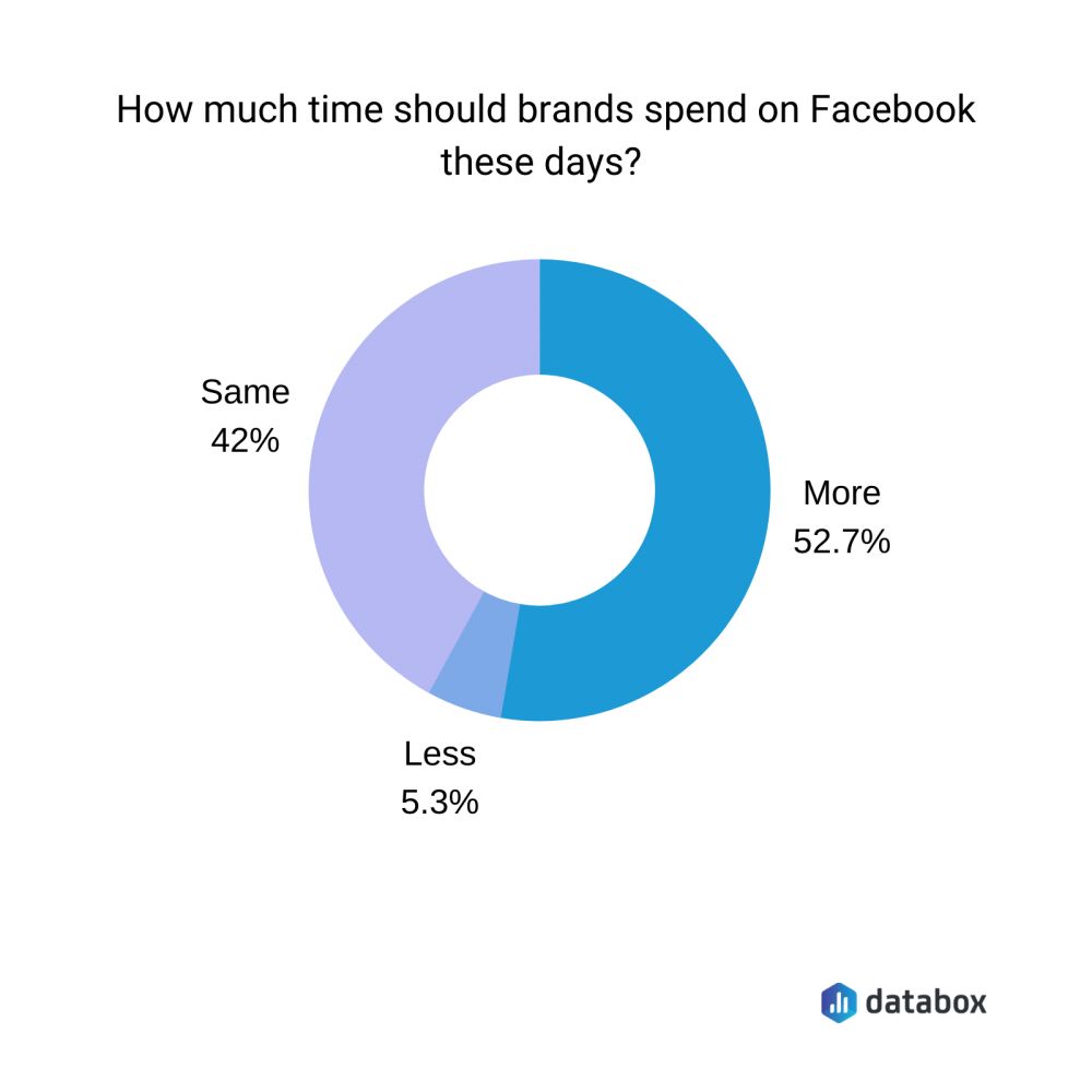 how much time should brands spend on Facebook these days?