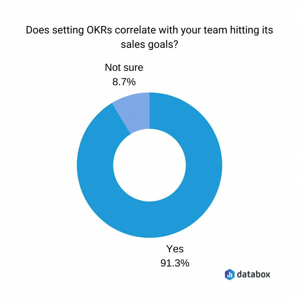 does setting OKRs correlate with your team hitting its sales goals?