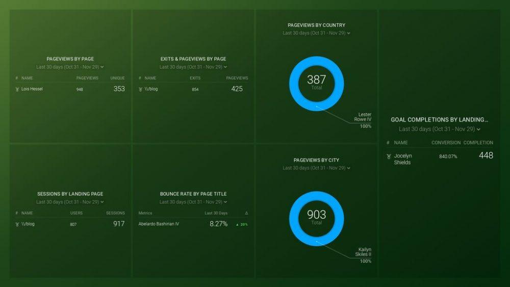 Google Analytics Content Analysis Dashboard Template