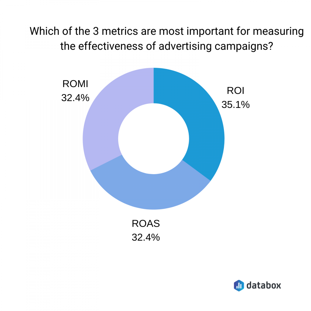 which of the 3 metrics are most important for measuring the effectiveness of advertising campaigns?