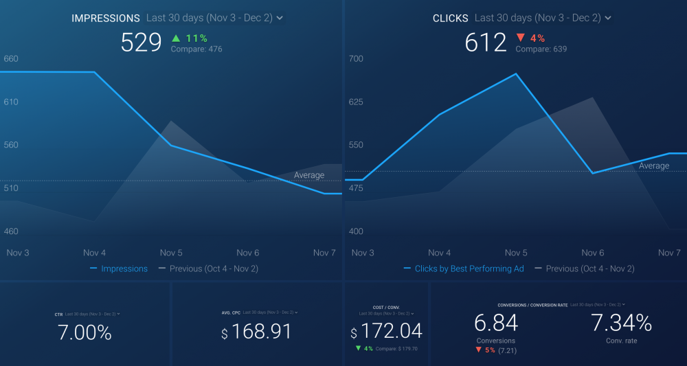 Google Ads Campaign Performance dashboard