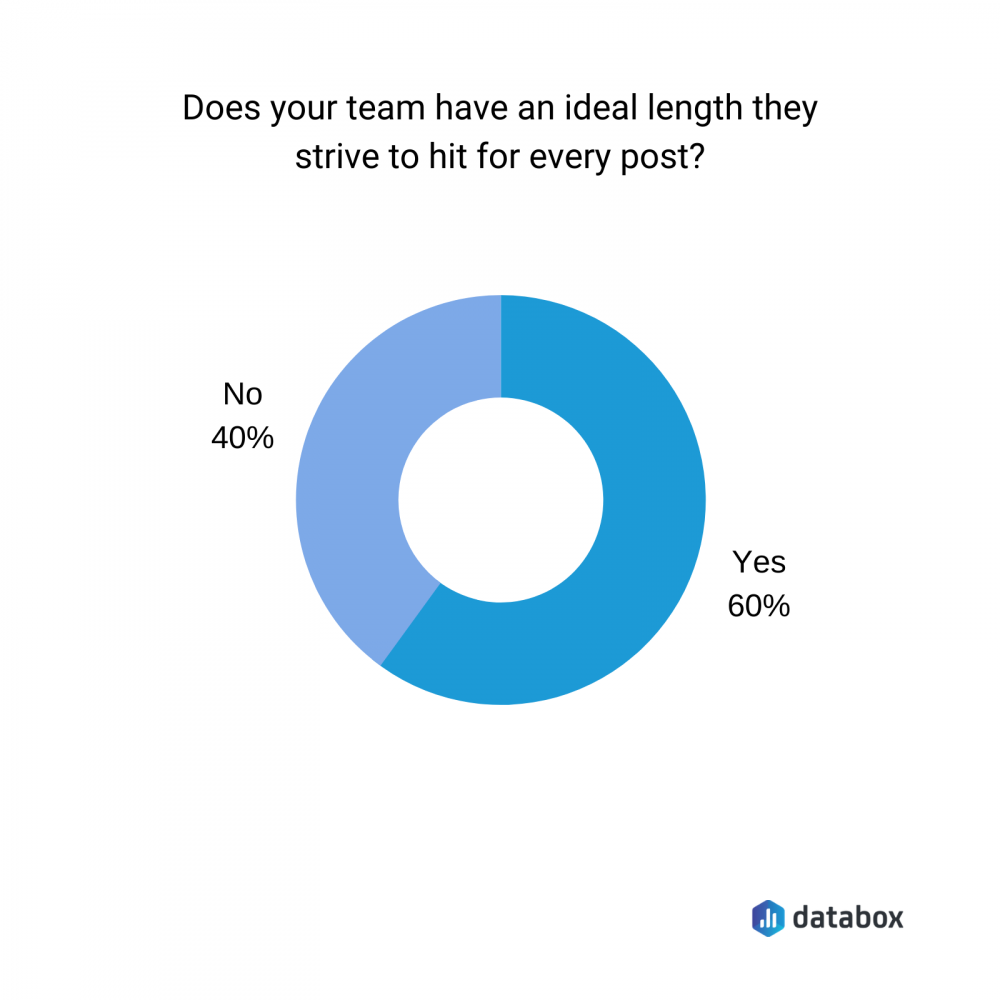 does your team have an ideal length they strive to hit for every post?