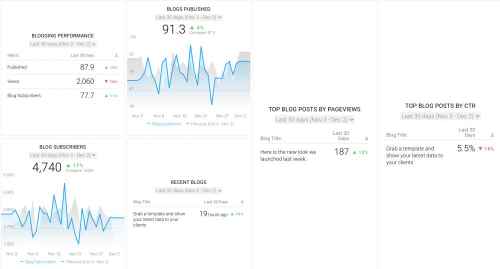 Blog Performance Tracking Dashboard