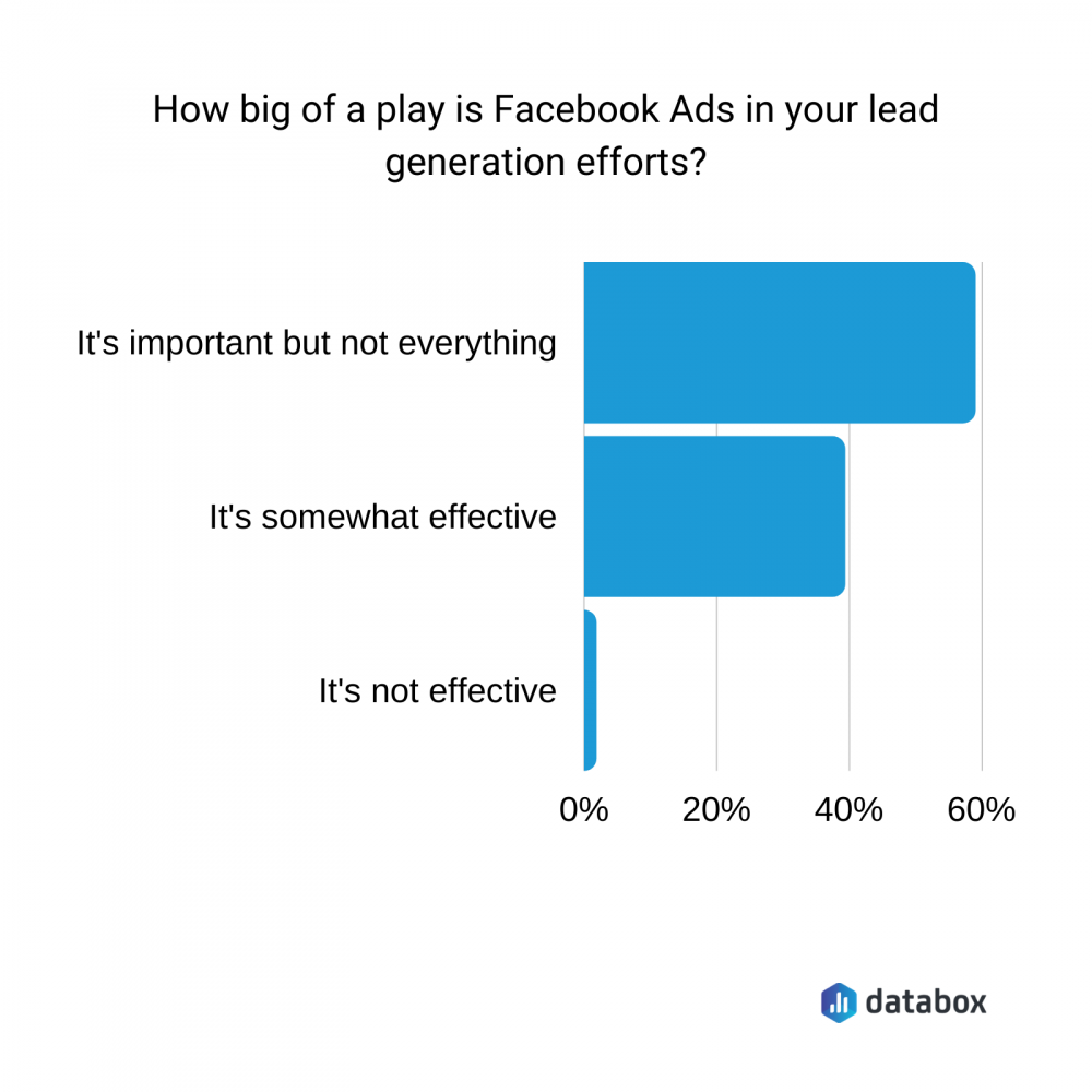 How big of a play is Facebook Ads in your lead generation efforts?