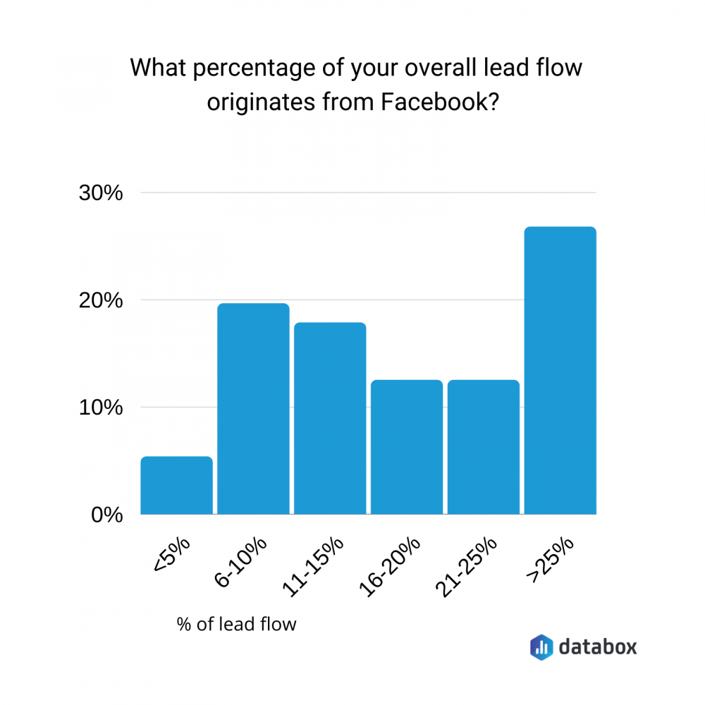 what percentage of your overall lead flow originates from Facebook?