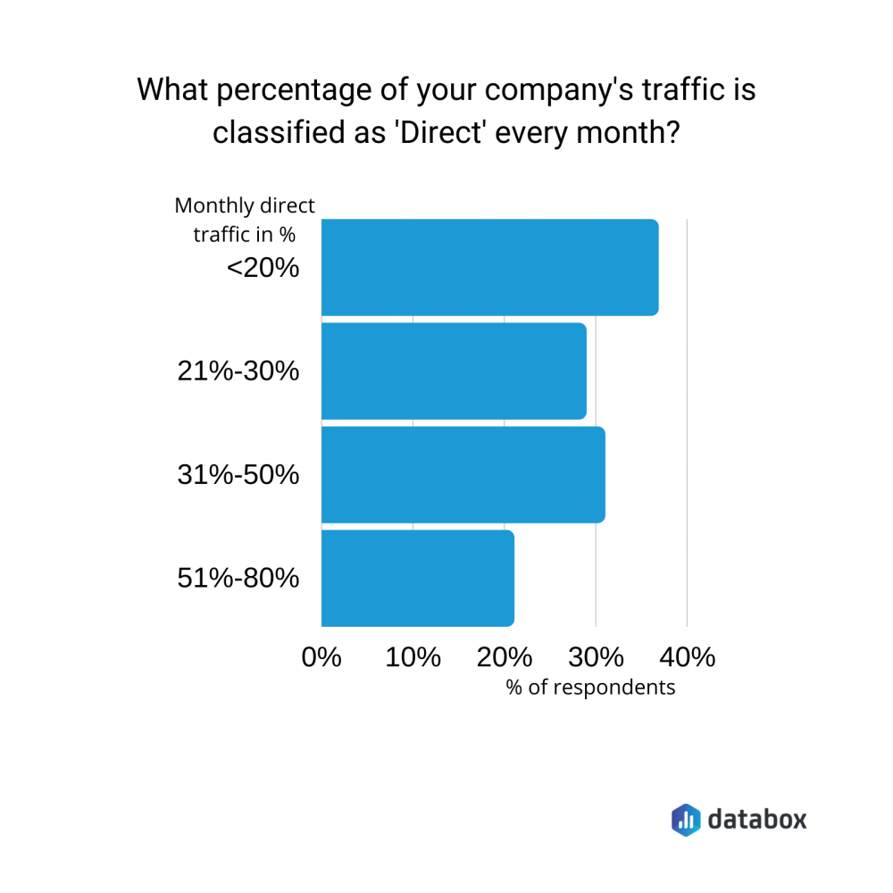 what percentage of your company's traffic is classified as 'Direct' every month?