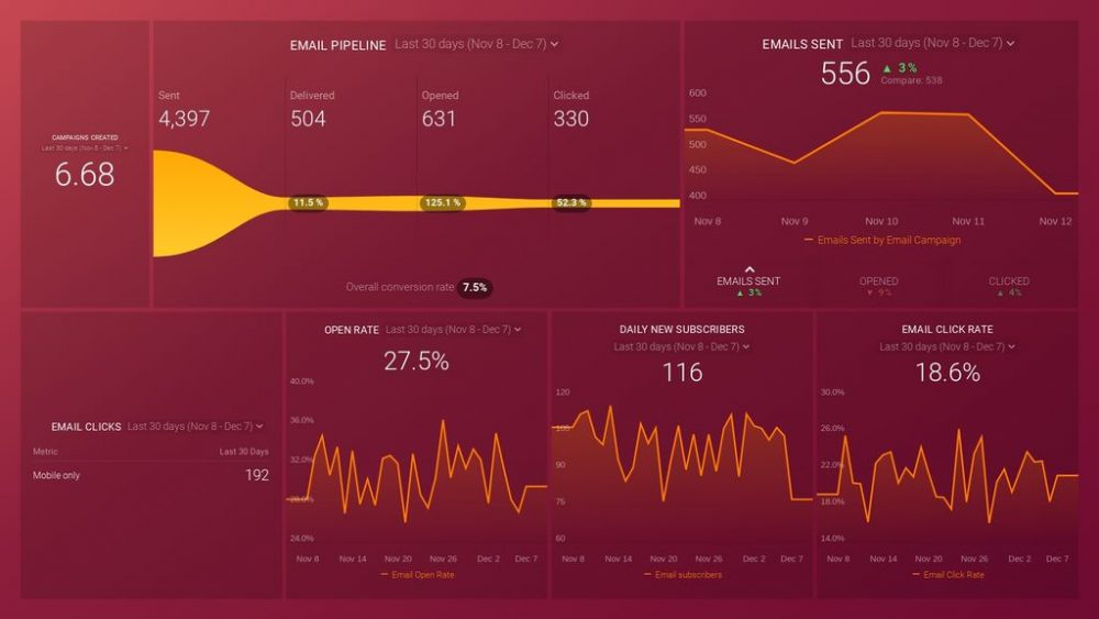 HubSpot Email Marketing Overview Dashboard Template