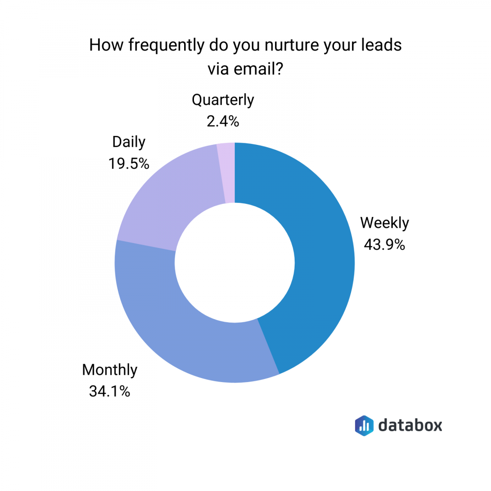 how frequently do you nurture leads via email?