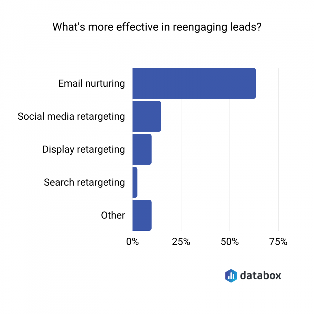 what's more effective in reengaging leads?