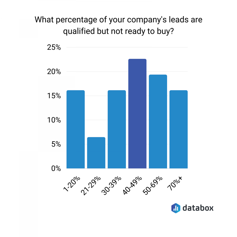 what percentage of your company's leads are qualified but not ready to buy?