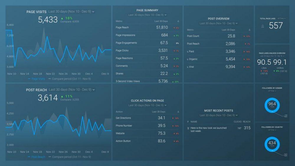 Facebook dashboard template