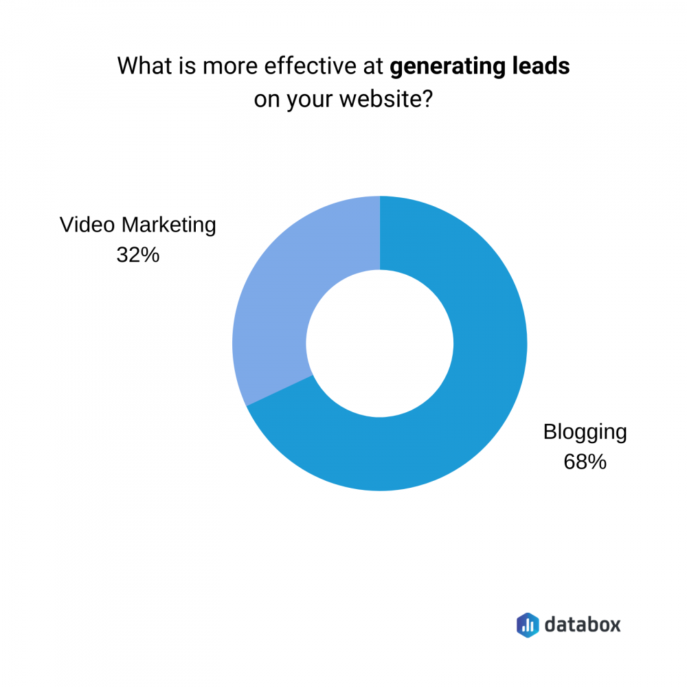 what is more effective at generating lead on your website
