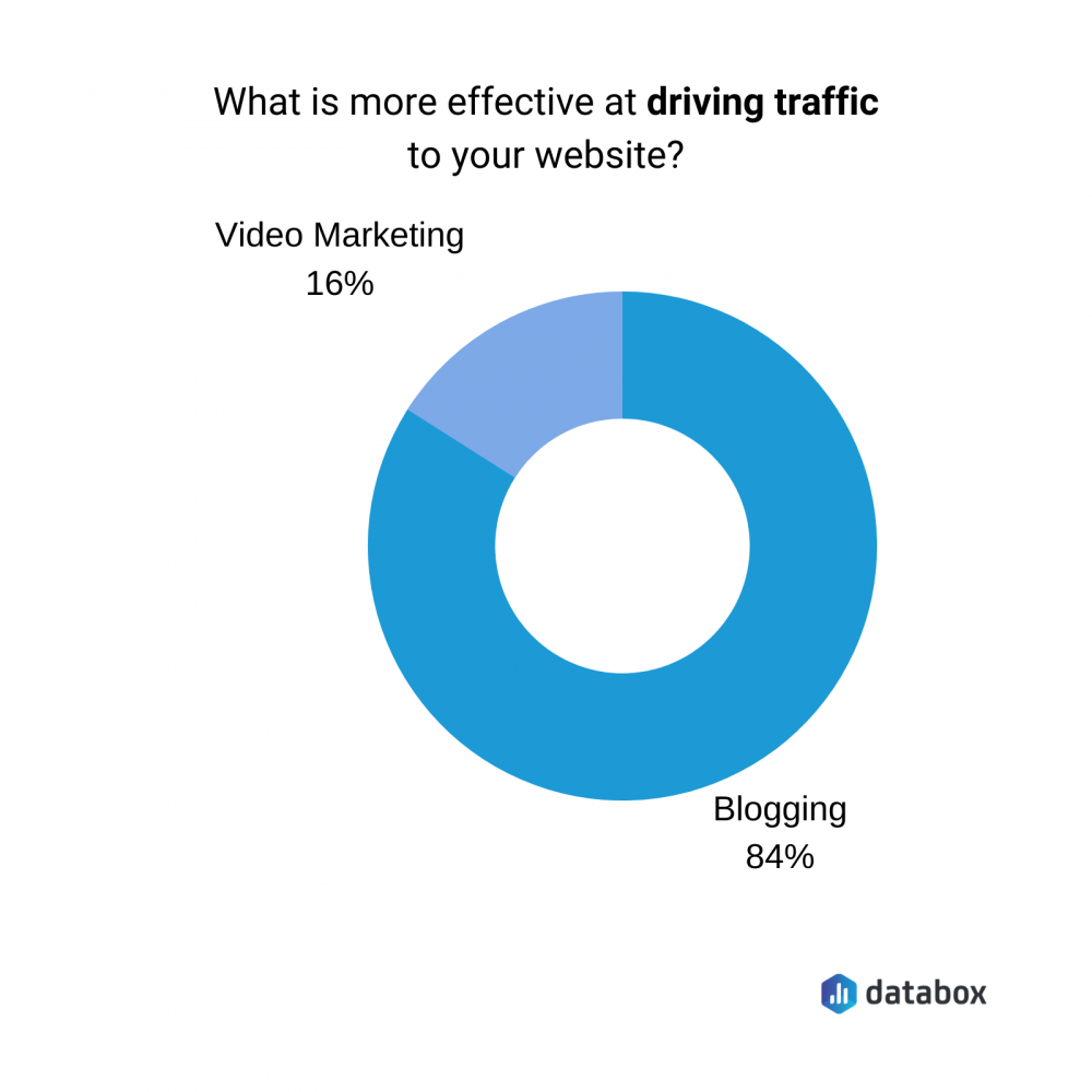 what is more effective at driving traffic to your website