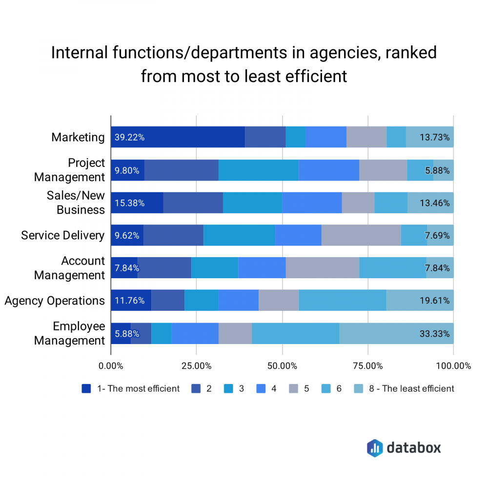 Internal functions/departments in agencies ranked from most to least efficient