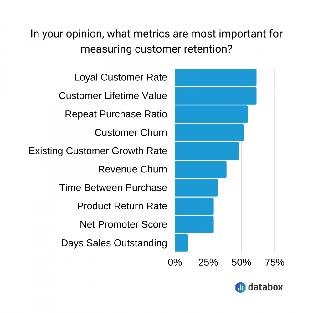 Top Customer Retention Metrics