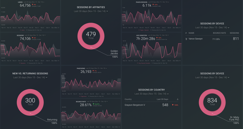 Google Analytics Audience Overview Dashboard