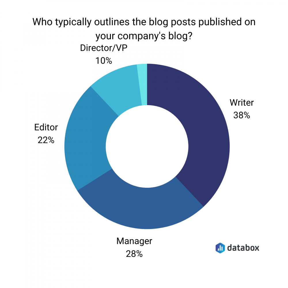 who tipically outlines the blog posts published on your company's blog?