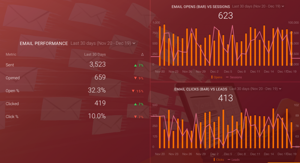 hubspot email performance template
