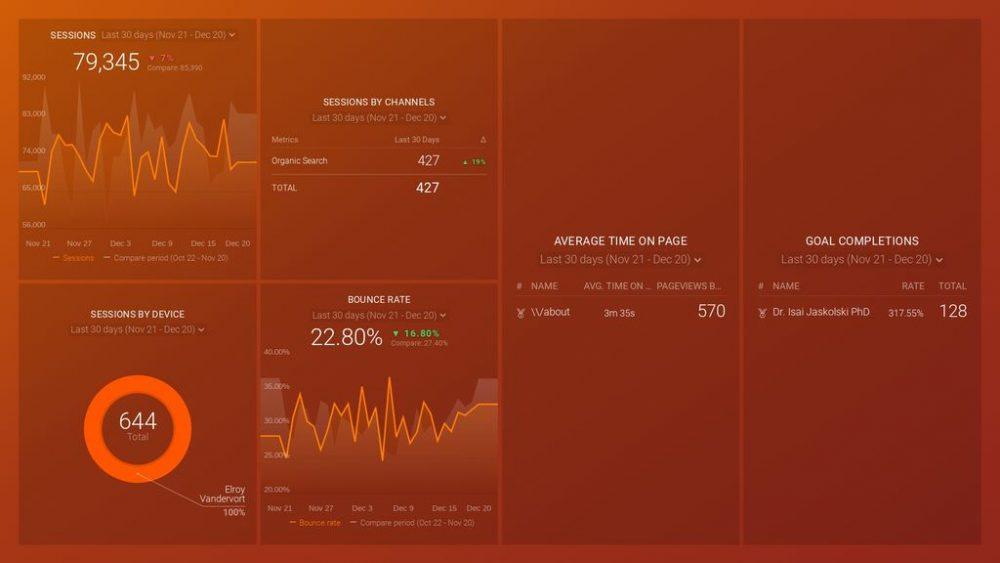google-analytics-top-10-kpis-dashboard