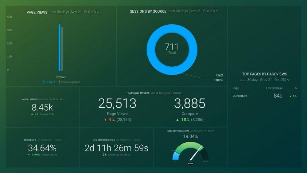 google-analytics-landing-page-lead-tracking-dashboard