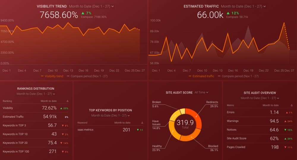 semrush keywords and audits dashboard