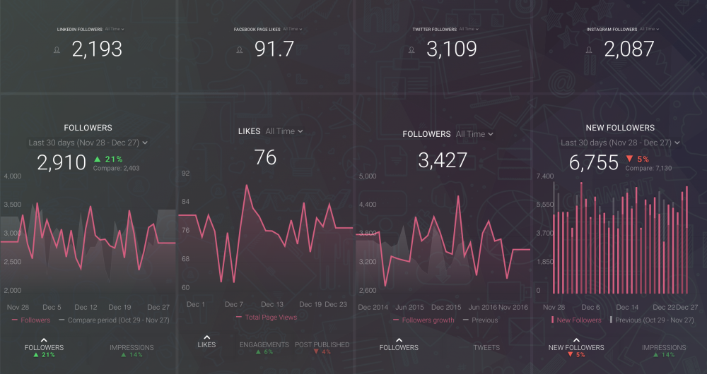Social Networks Overview dashboard