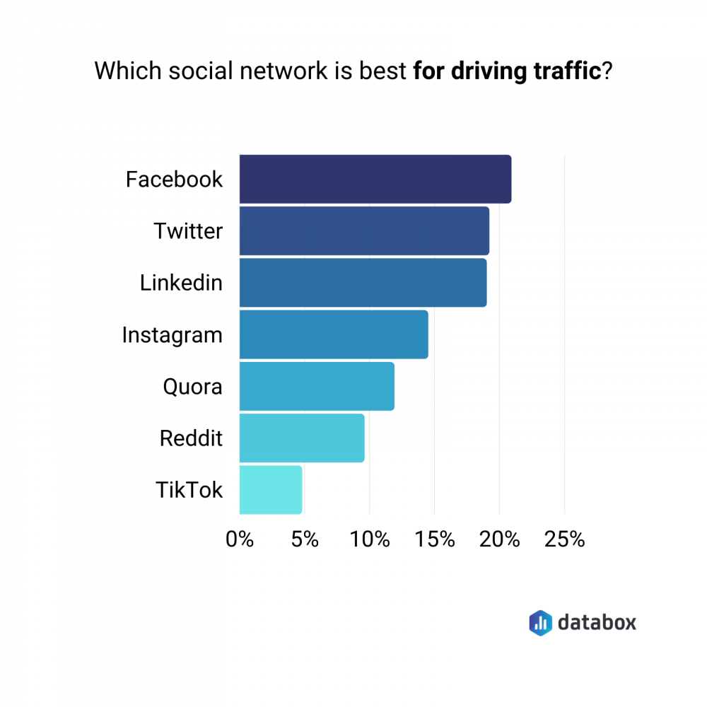 best social network for driving traffic for B2B companies