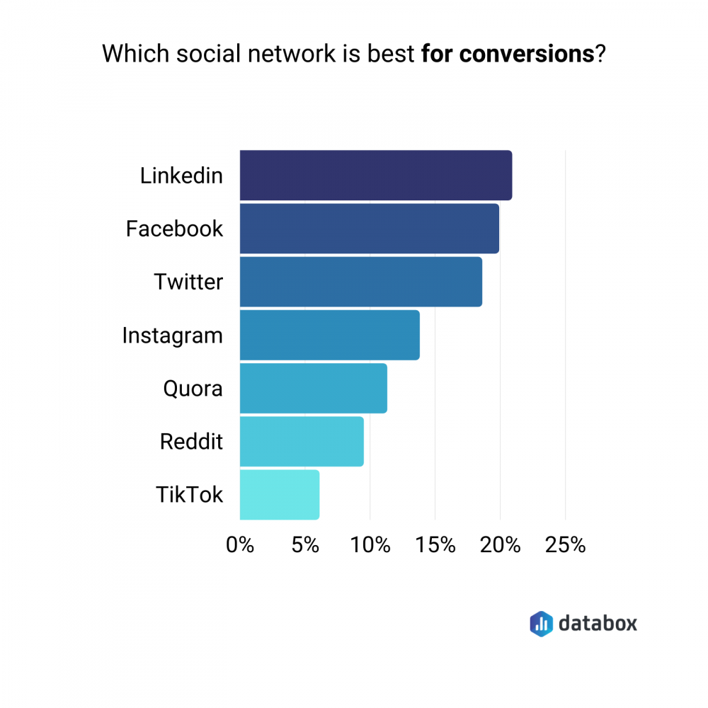 best social network for driving conversions for B2B companies