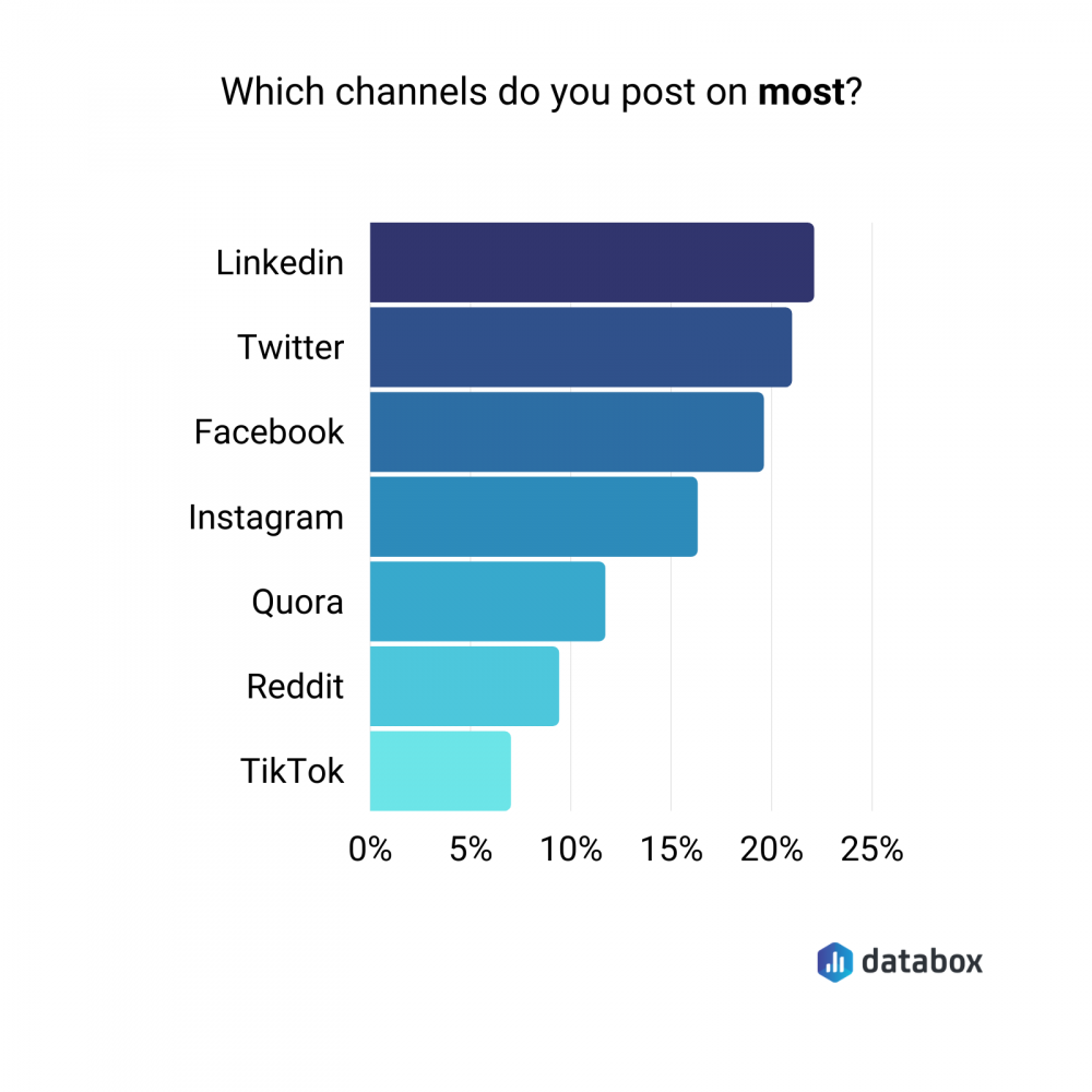 most commonly used social media channels by B2B companies
