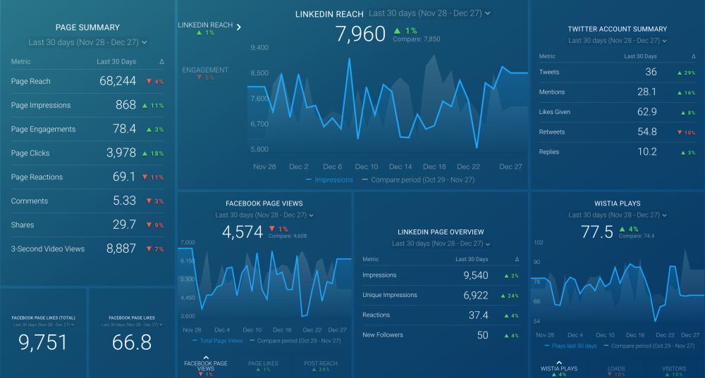 General Social Performance dashboard