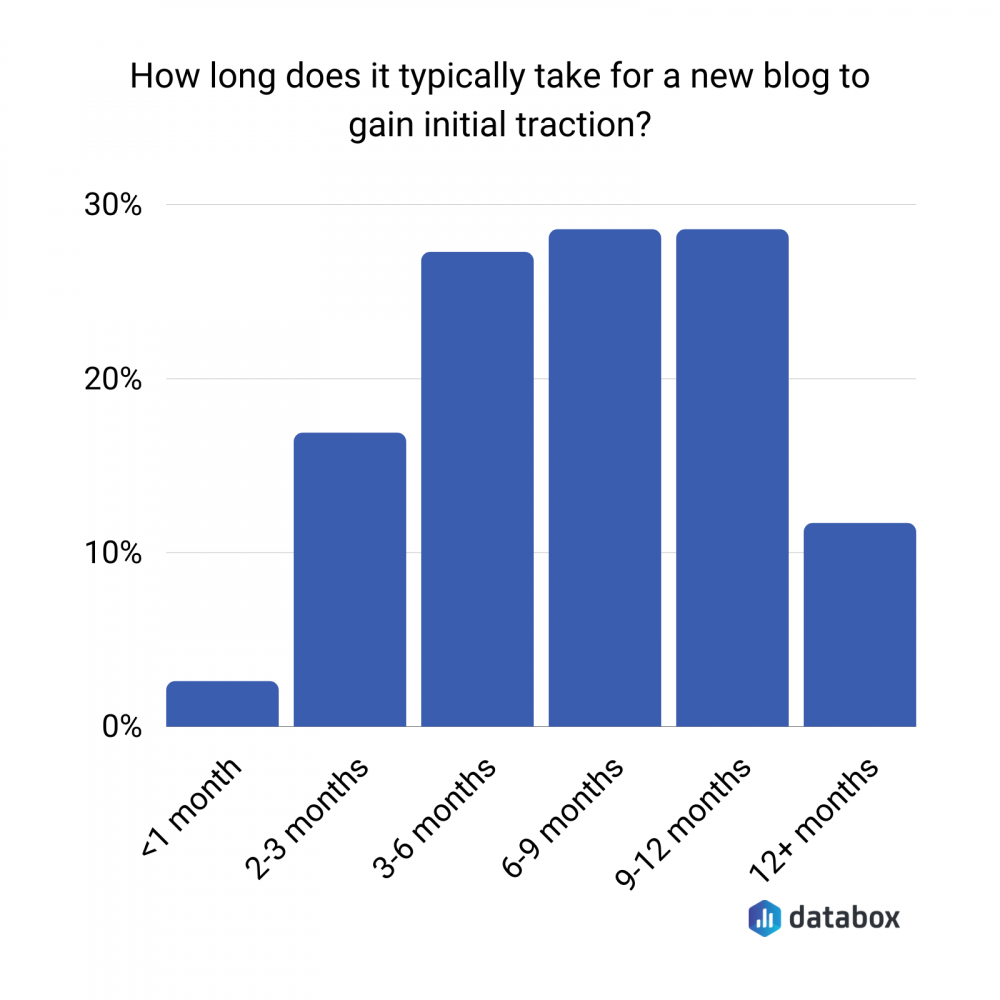 how long does it take for a new blog to take initial traction