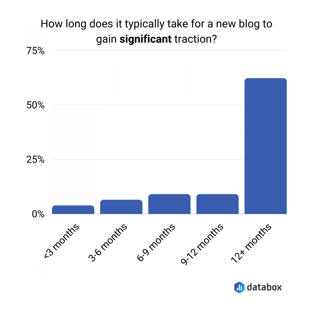 how long does it take for a new blog to take significant traction